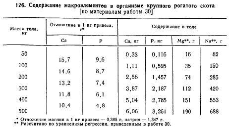 Норма натрия в биохим.анализе крови Анализ кала форма 219 у Череповецкая улица