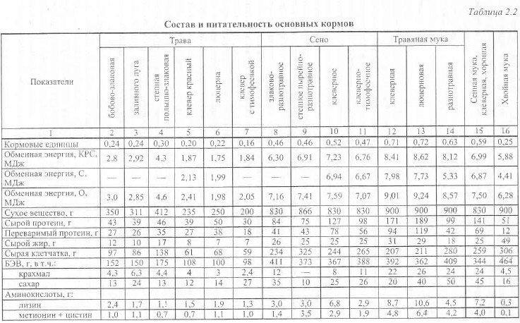 таблица состава кормов для собак